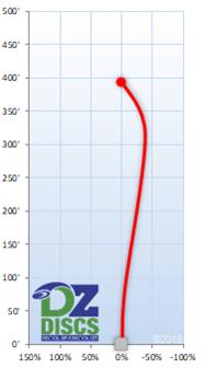 Innova Beast Flight Chart