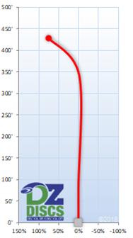 Discmania PD2 Flight Chart