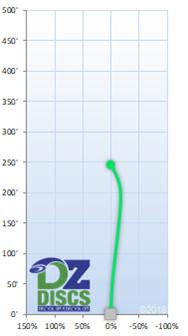 Streamline Pilot Flight Chart