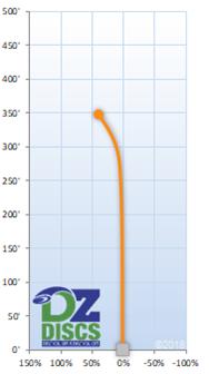 Innova Teebird Flight Chart