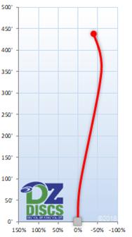 Axiom Tenacity Flight Chart