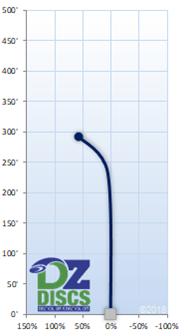 MVP Tensor Flight Chart