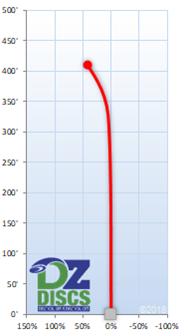 Westside Boatman Flight Chart