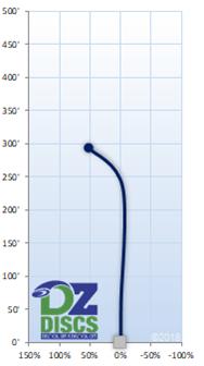Innova Roc3 Flight Chart