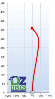 Innova Dragon Flight Chart