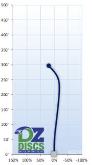 Innova Vcobra Flight Chart