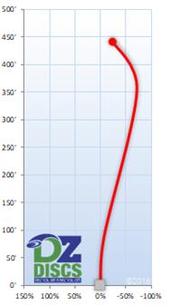 Innova Vulcan Flight Chart