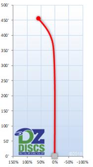 Westside Catapult Flight Chart