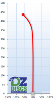 Latitude 64 Gladiator Flight Chart