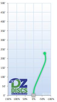 Innova Sonic Flight Chart