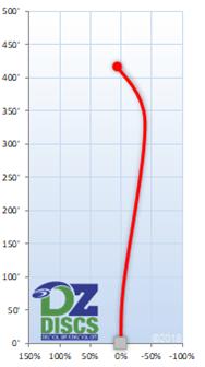Innova Archon Flight Chart
