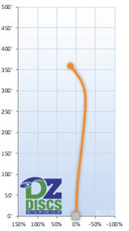 Dynamic Discs Breakout Flight Chart