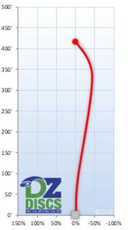 Millennium Astra Flight Chart