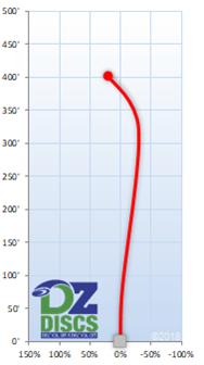 Millennium Astra-X Flight Chart
