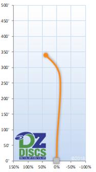 MVP Servo Flight Chart
