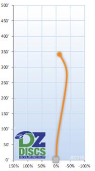Latitude 64 Maul Flight Chart