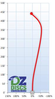 Innova Katana Flight Chart