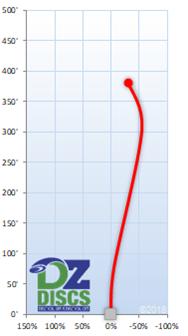 Innova Sidewinder Flight Chart