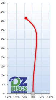 Innova Wraith Flight Chart