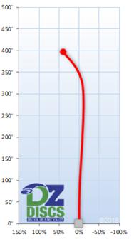 Axiom Wrath Flight Chart