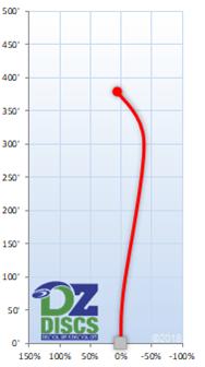 Innova Valkyrie Flight Chart
