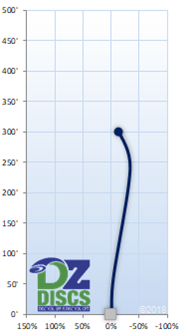 Latitude 64 Fuse Flight Chart
