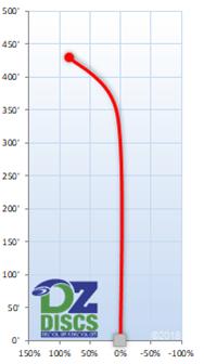 Latitude 64 Missilen Flight Chart