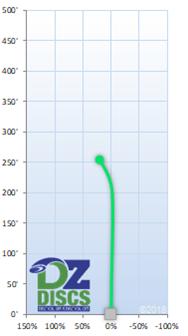 Dynamic Discs Warden Flight Chart