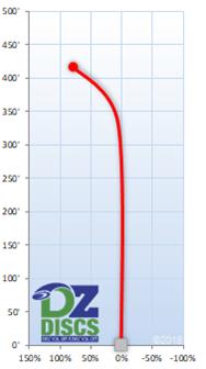 Innova TeeRex Flight Chart