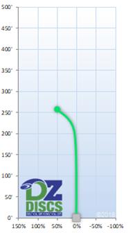 Discmania P3 Flight Chart