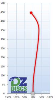 Innova Groove Flight Chart