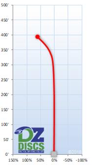 Innova Starfire Flight Chart
